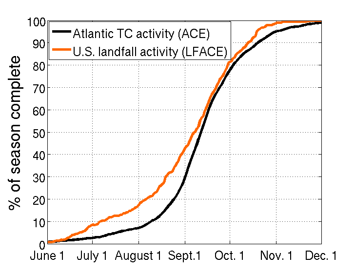 historical tropical cyclone activity