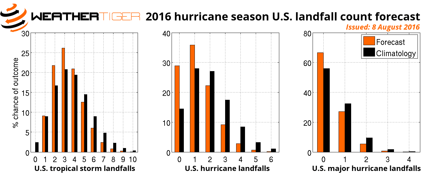 U.S. tropical cyclone hurricane landfall forecast model risk 2016