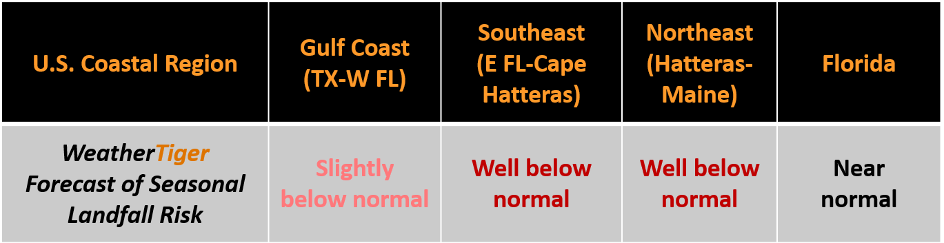 regional hurricane landfall risk model tropical cyclone